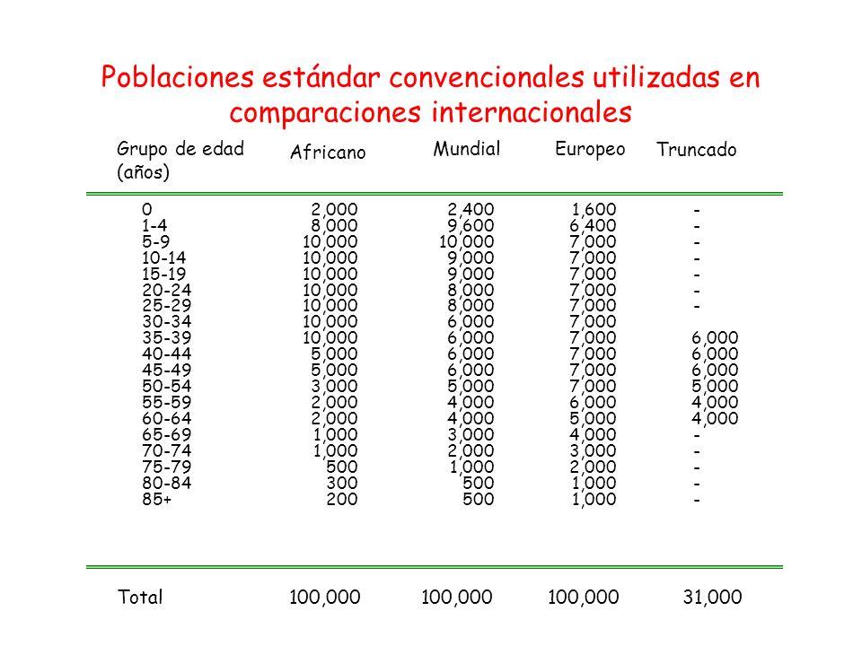 Poblaciones estándar convencionales utilizadas en comparaciones internacionales