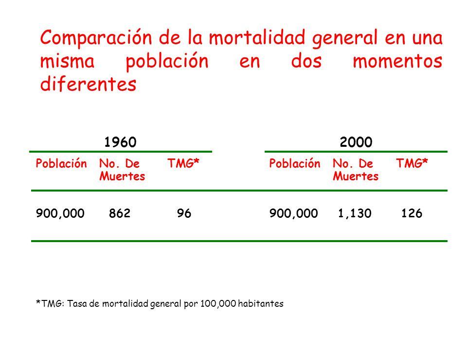 Comparación de la mortalidad general en una misma población en dos momentos diferentes