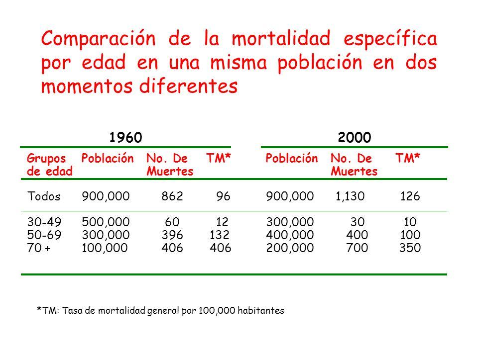 Comparación de la mortalidad específica por edad en una misma población en dos momentos diferentes
