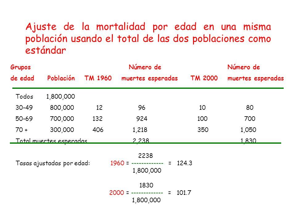 Ajuste de la mortalidad por edad en una misma población usando el total de las dos poblaciones como estándar
