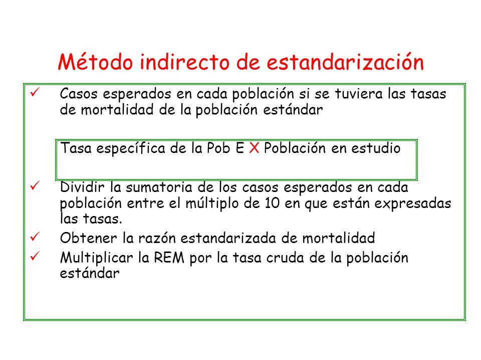 Método indirecto de estandarización