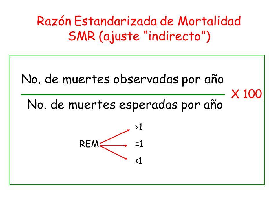 Razón Estandarizada de Mortalidad SMR (ajuste indirecto )