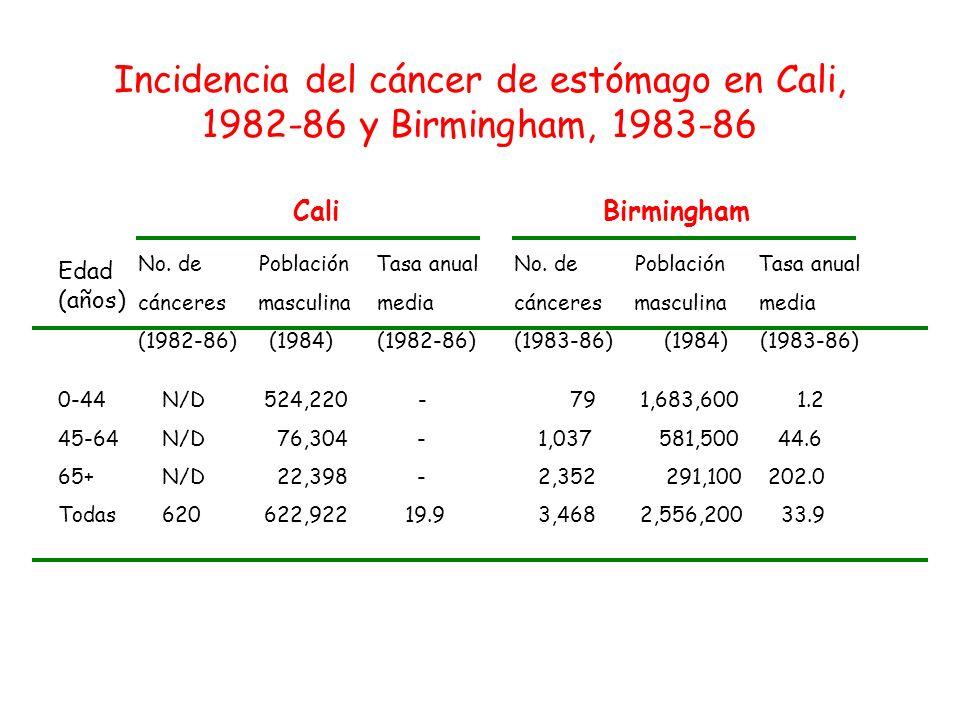 Incidencia del cáncer de estómago en Cali, 1982-86 y Birmingham, 1983-86
