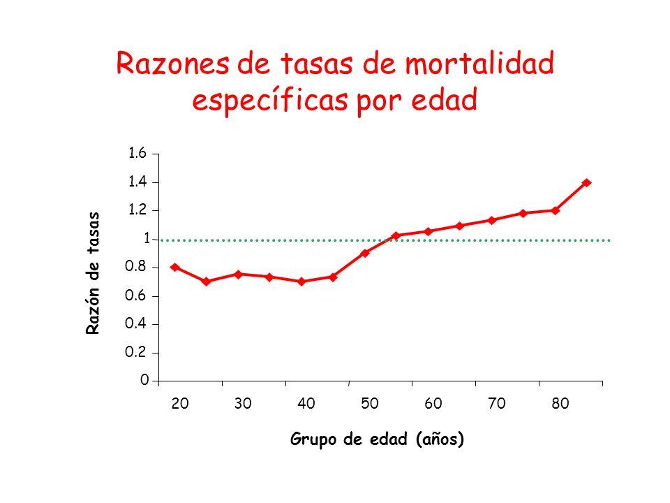 Razones de tasas de mortalidad específicas por edad