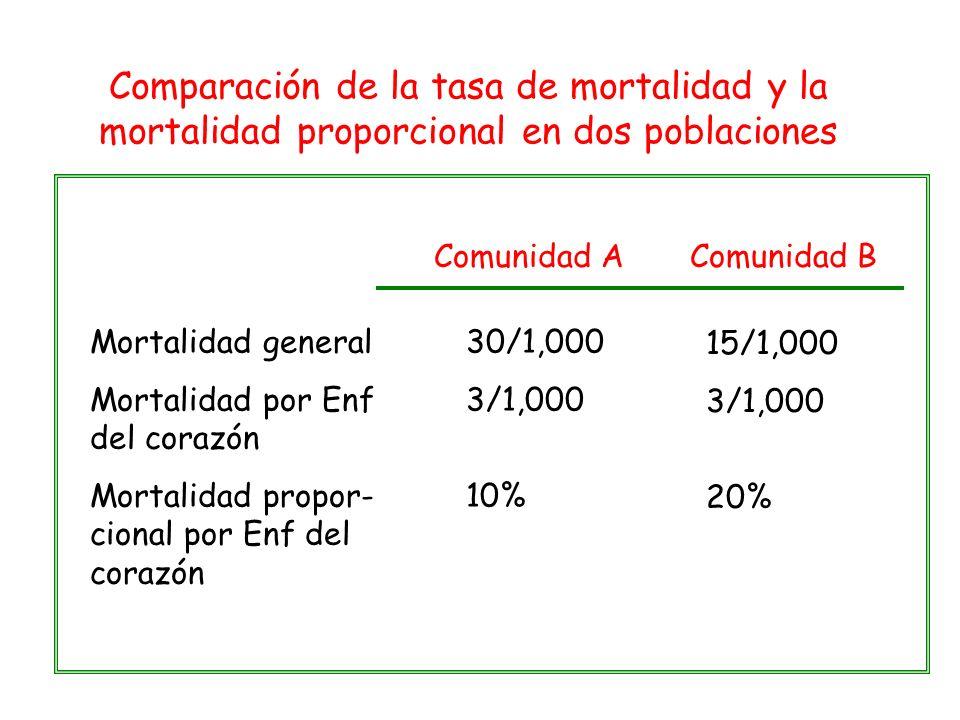Comparación de la tasa de mortalidad y la mortalidad proporcional en dos poblaciones