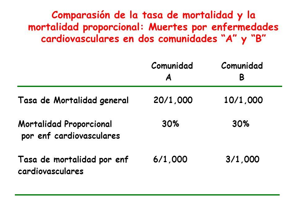 Comparasión de la tasa de mortalidad y la mortalidad proporcional: Muertes por enfermedades cardiovasculares en dos comunidades A y B