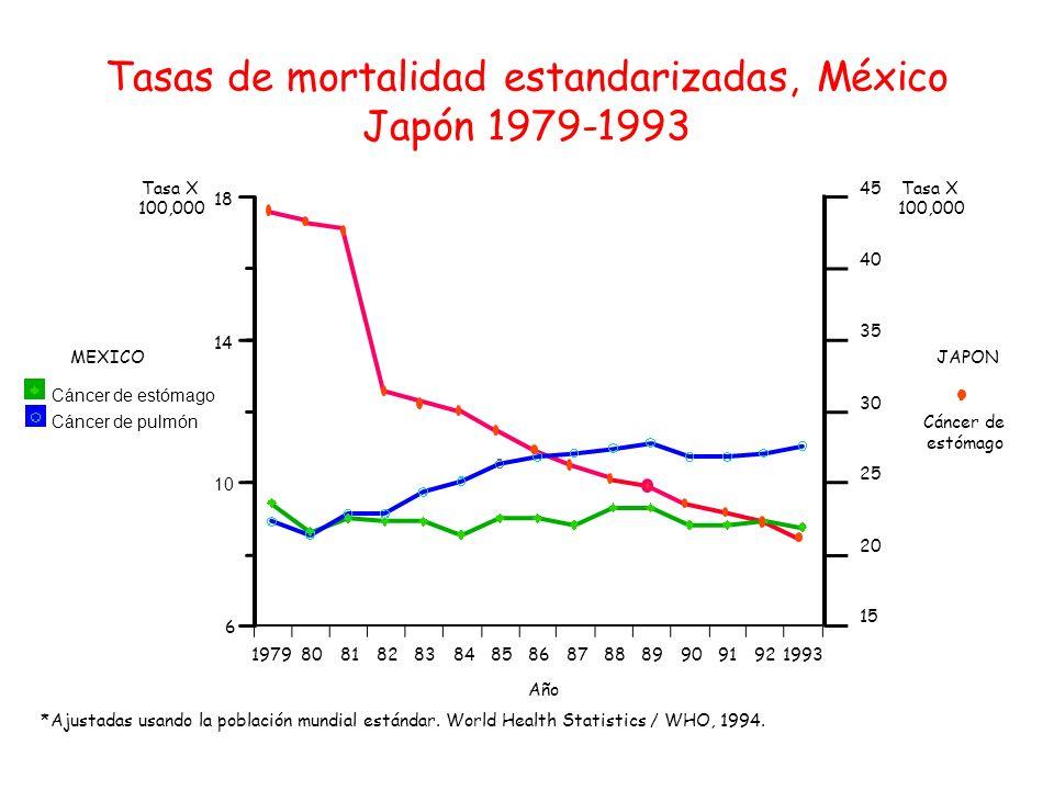 Tasas de mortalidad estandarizadas, México Japón 1979-1993