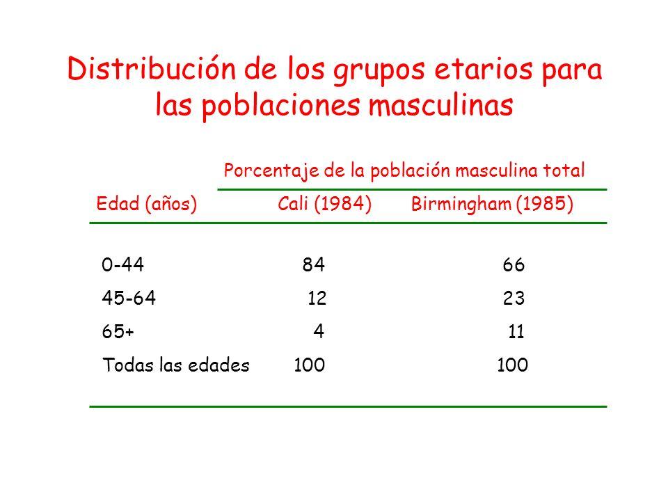 Distribución de los grupos etarios para las poblaciones masculinas