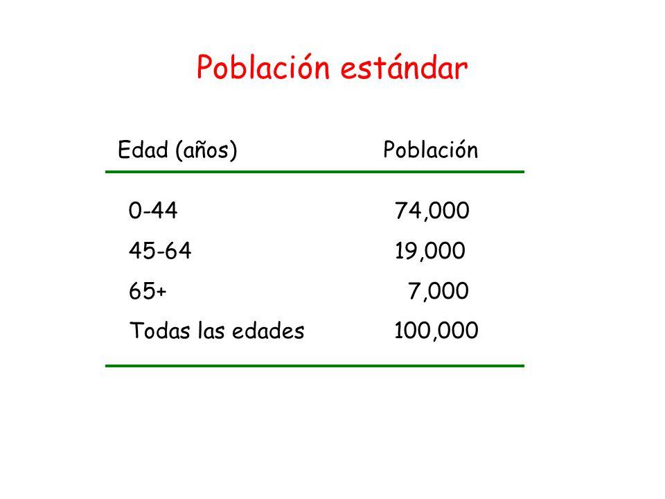 Población estándar Edad (años) Población 0-44 74,000 45-64 19,000
