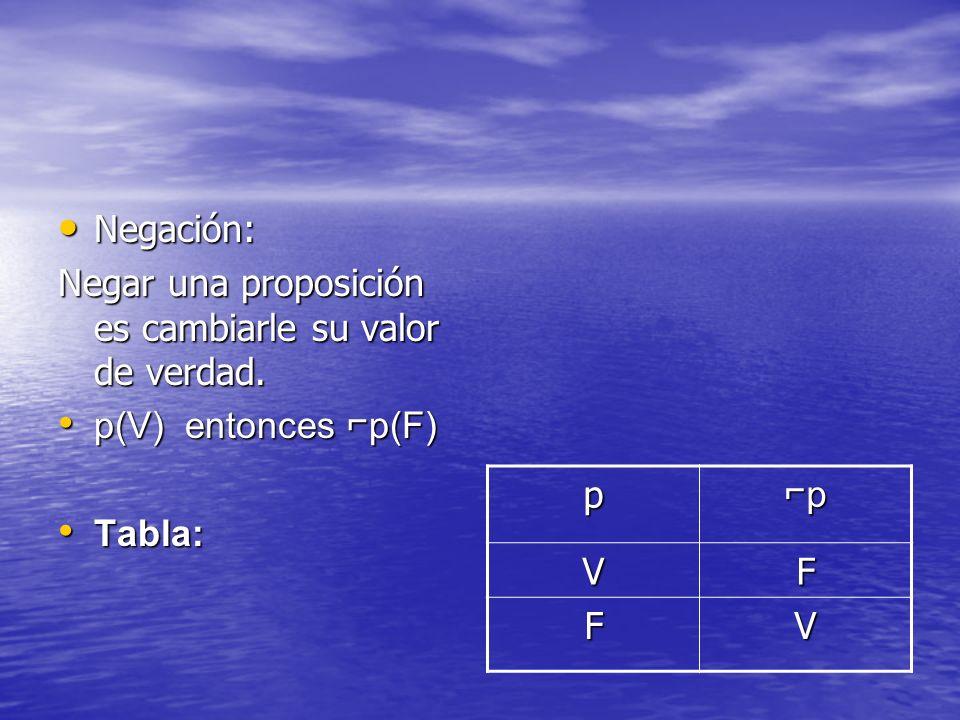 Negación:Negar una proposición es cambiarle su valor de verdad. p(V) entonces ⌐p(F) Tabla: p. ⌐p. V.