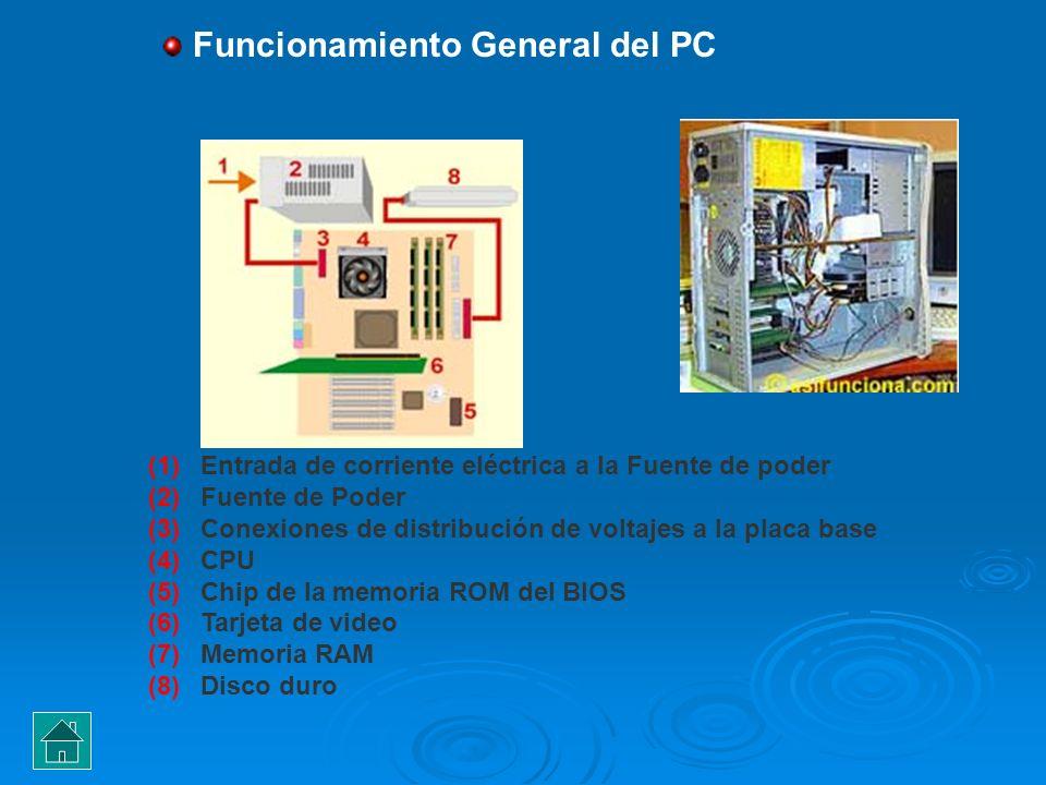 Funcionamiento General del PC