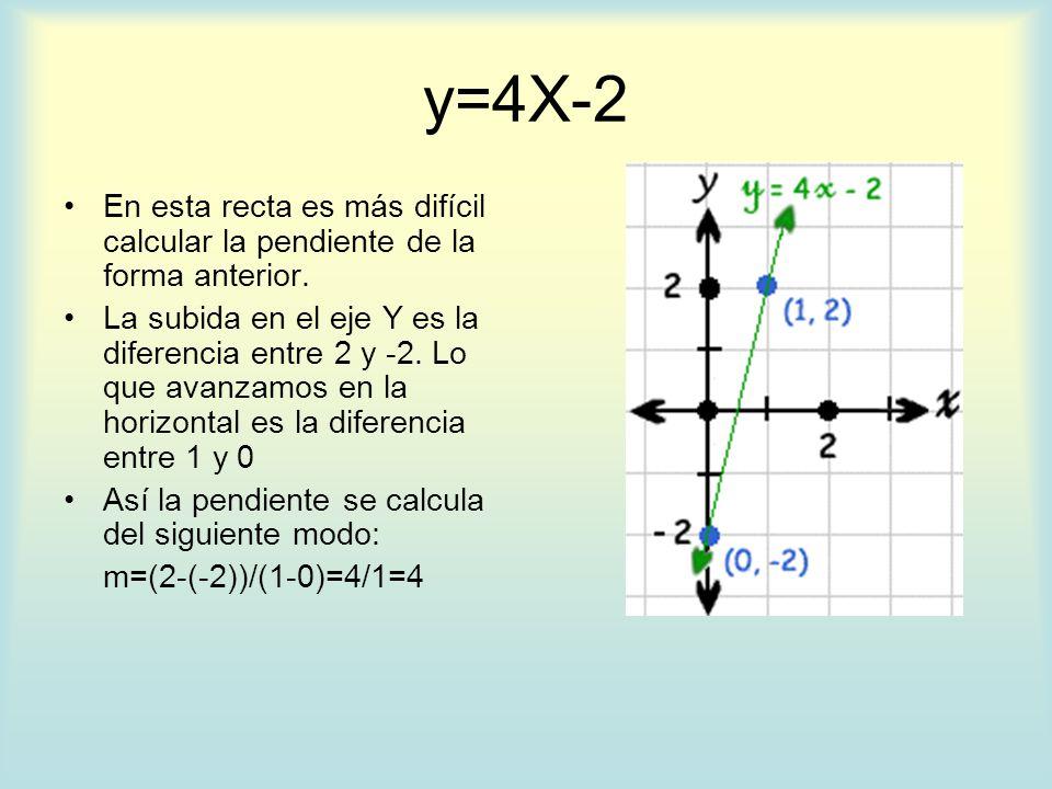 y=4X-2 En esta recta es más difícil calcular la pendiente de la forma anterior.