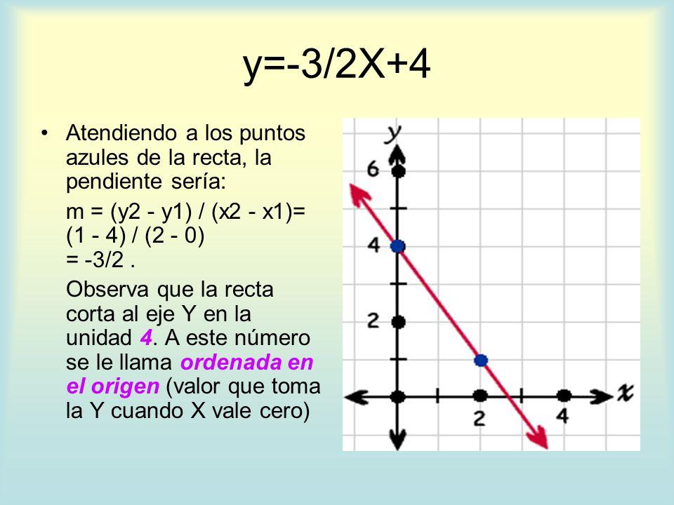 y=-3/2X+4 Atendiendo a los puntos azules de la recta, la pendiente sería: m = (y2 - y1) / (x2 - x1)= (1 - 4) / (2 - 0) = -3/2 .