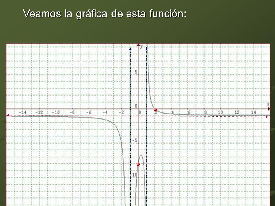 Veamos la gráfica de esta función: