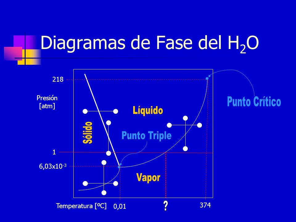 Diagramas de Fase del H2O