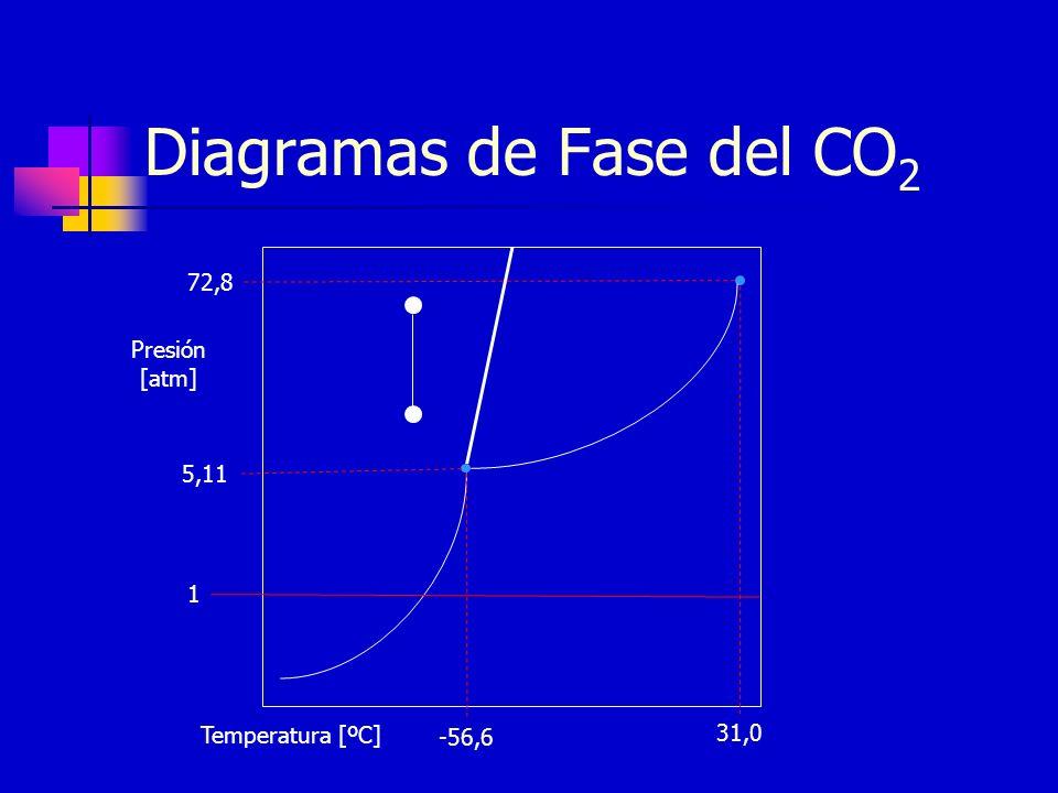Diagramas de Fase del CO2