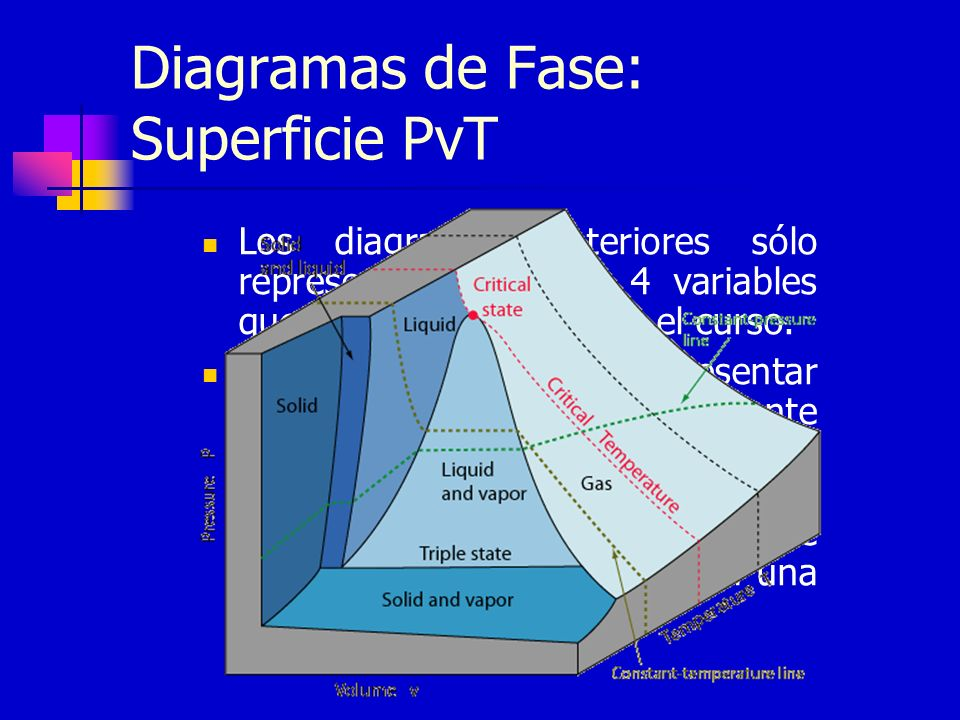 Diagramas de Fase: Superficie PvT