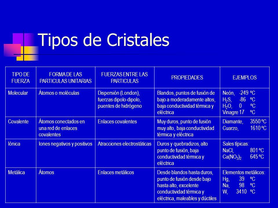 Tipos de Cristales TIPO DE FUERZA FORMA DE LAS PARTICULAS UNITARIAS