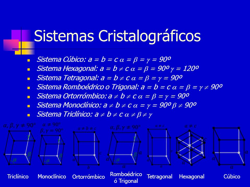 Sistemas Cristalográficos