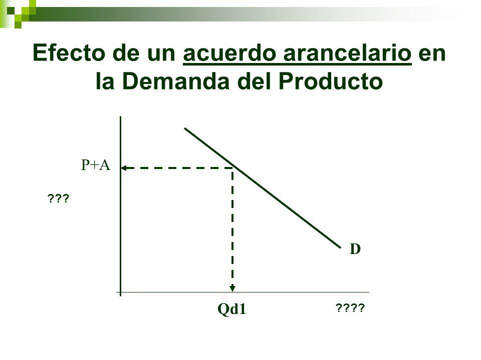 Efecto de un acuerdo arancelario en la Demanda del Producto