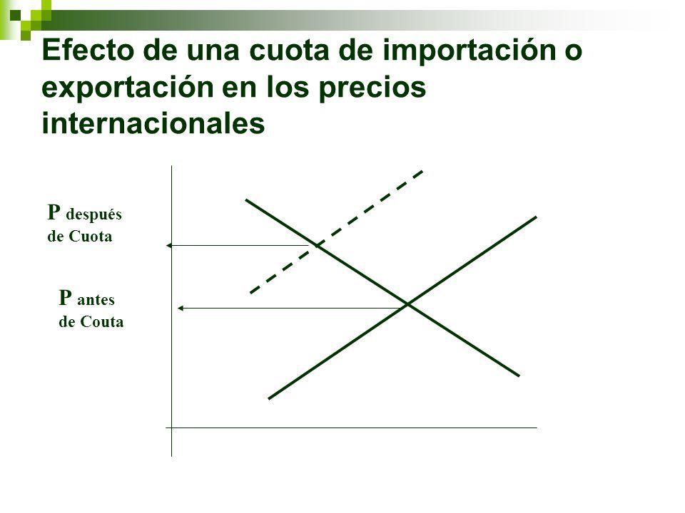 Efecto de una cuota de importación o exportación en los precios internacionales