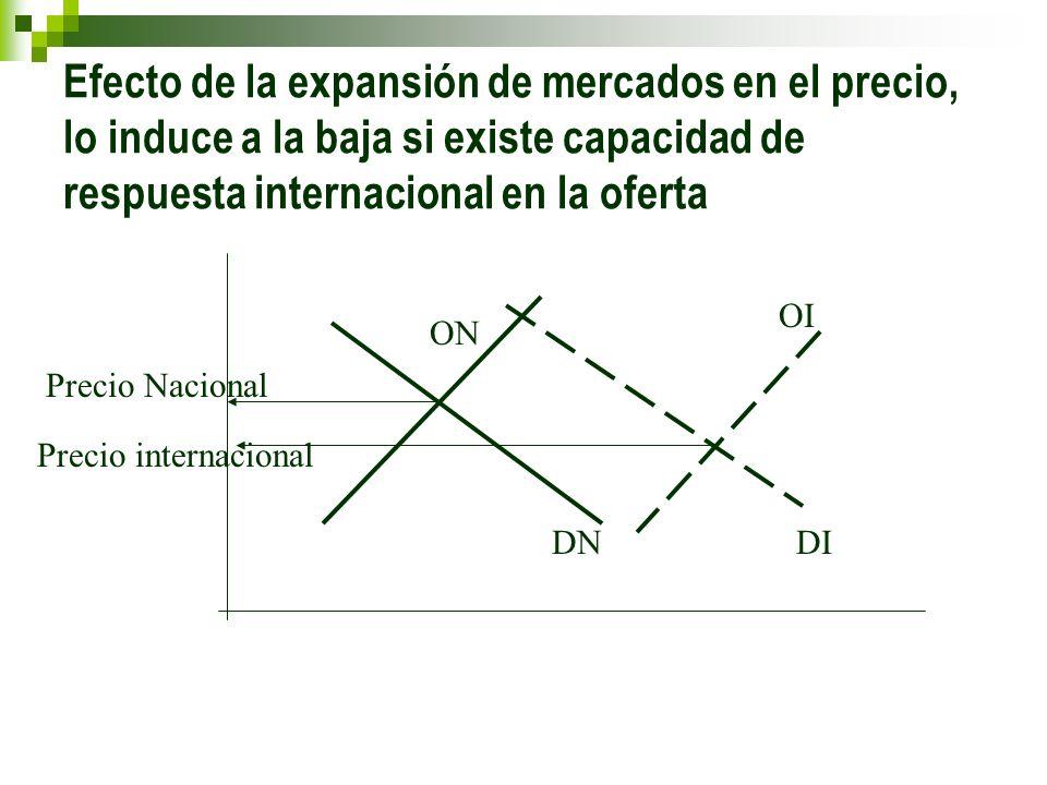 Efecto de la expansión de mercados en el precio, lo induce a la baja si existe capacidad de respuesta internacional en la oferta