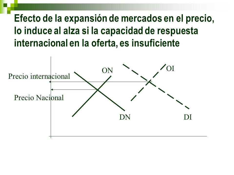 Efecto de la expansión de mercados en el precio, lo induce al alza si la capacidad de respuesta internacional en la oferta, es insuficiente