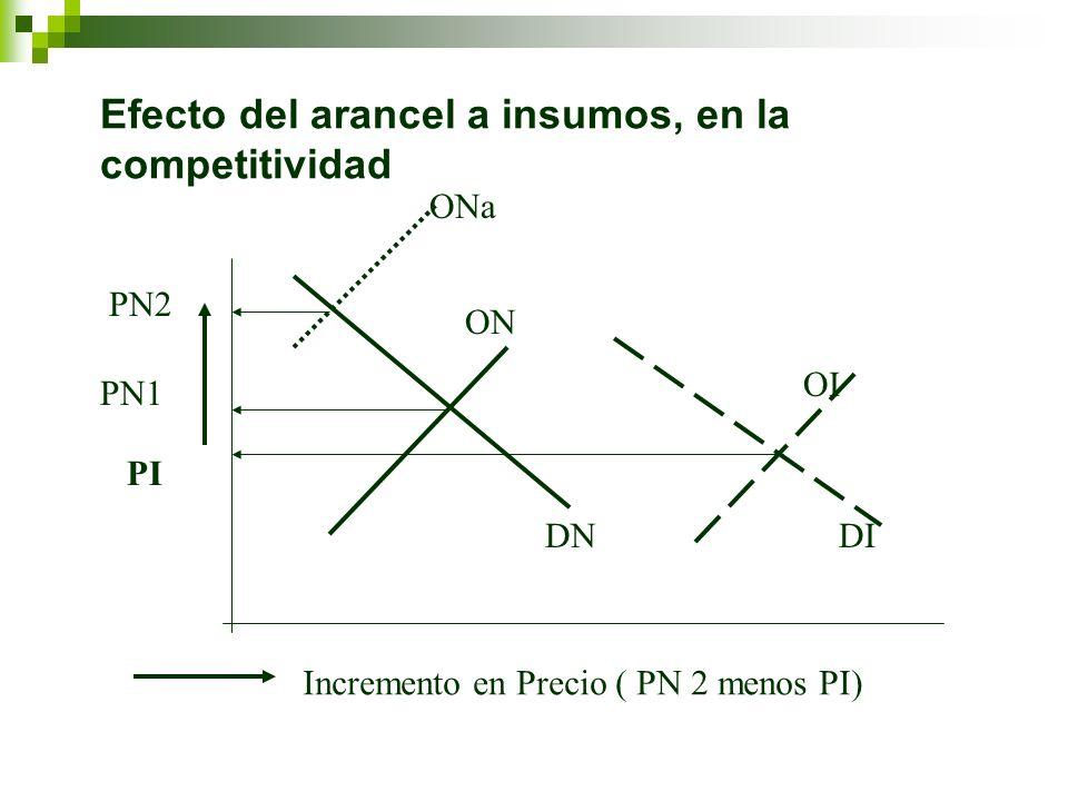 Efecto del arancel a insumos, en la competitividad