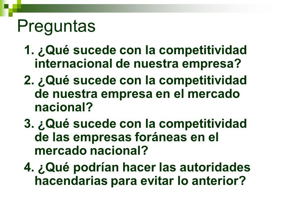Preguntas 1. ¿Qué sucede con la competitividad internacional de nuestra empresa