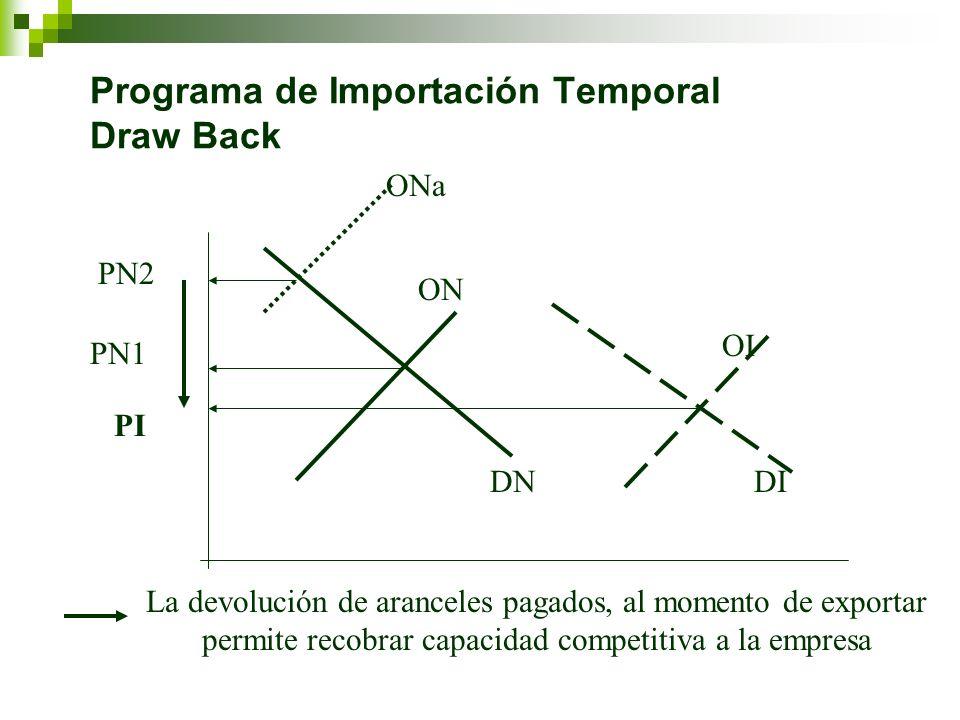 Programa de Importación Temporal Draw Back