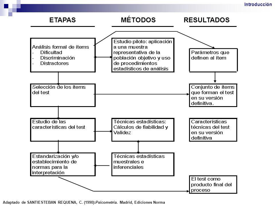 ETAPAS MÉTODOS RESULTADOS Introducción