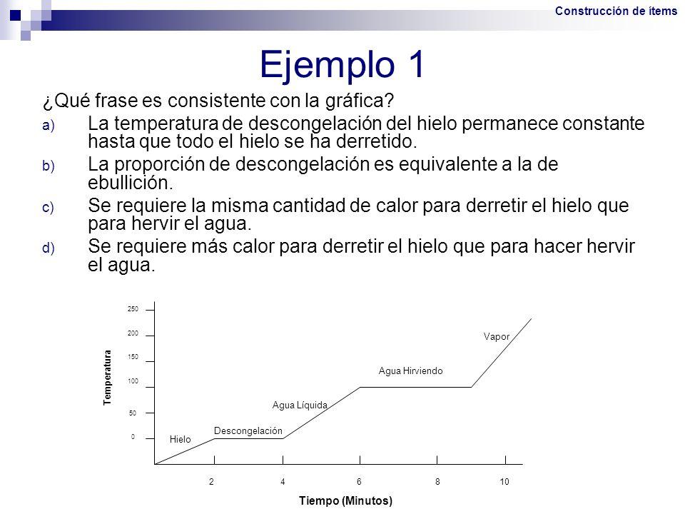 Ejemplo 1 ¿Qué frase es consistente con la gráfica