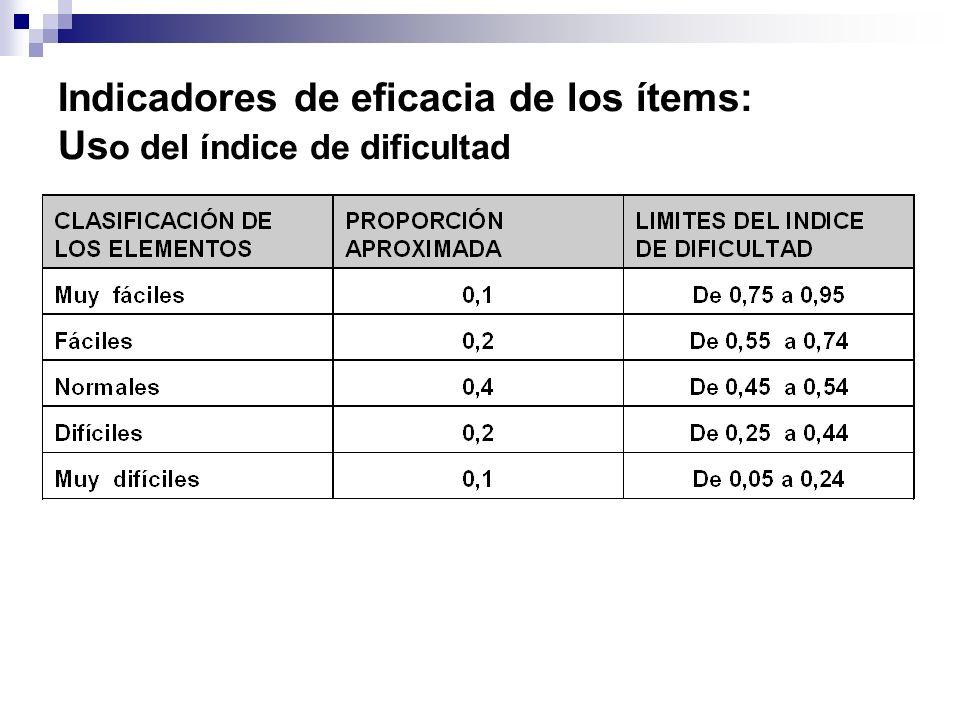 Indicadores de eficacia de los ítems: Uso del índice de dificultad