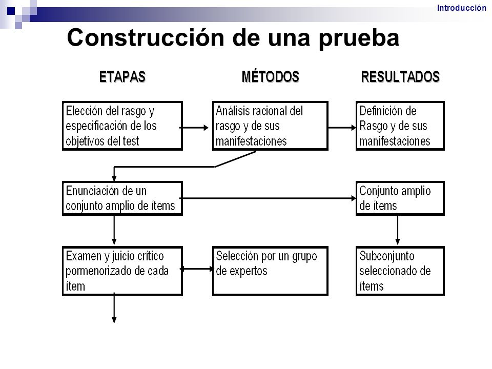 Construcción de una prueba
