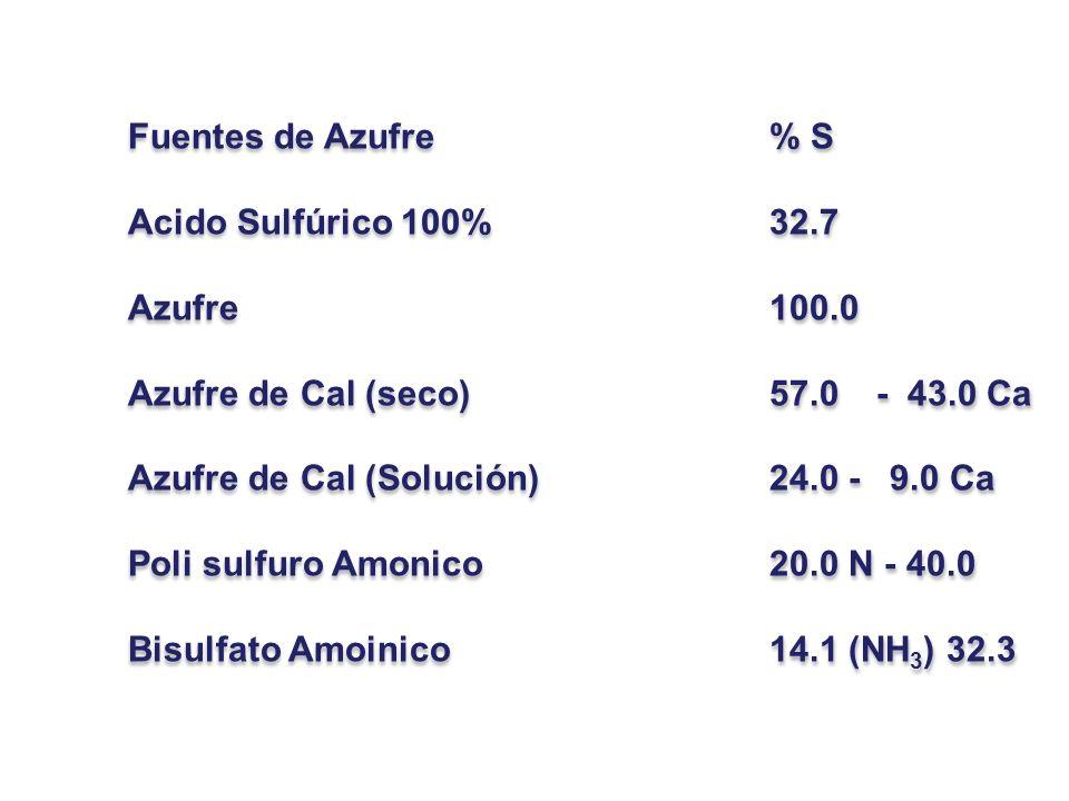 Fuentes de Azufre % S Acido Sulfúrico 100% 32.7. Azufre 100.0. Azufre de Cal (seco) 57.0 - 43.0 Ca.