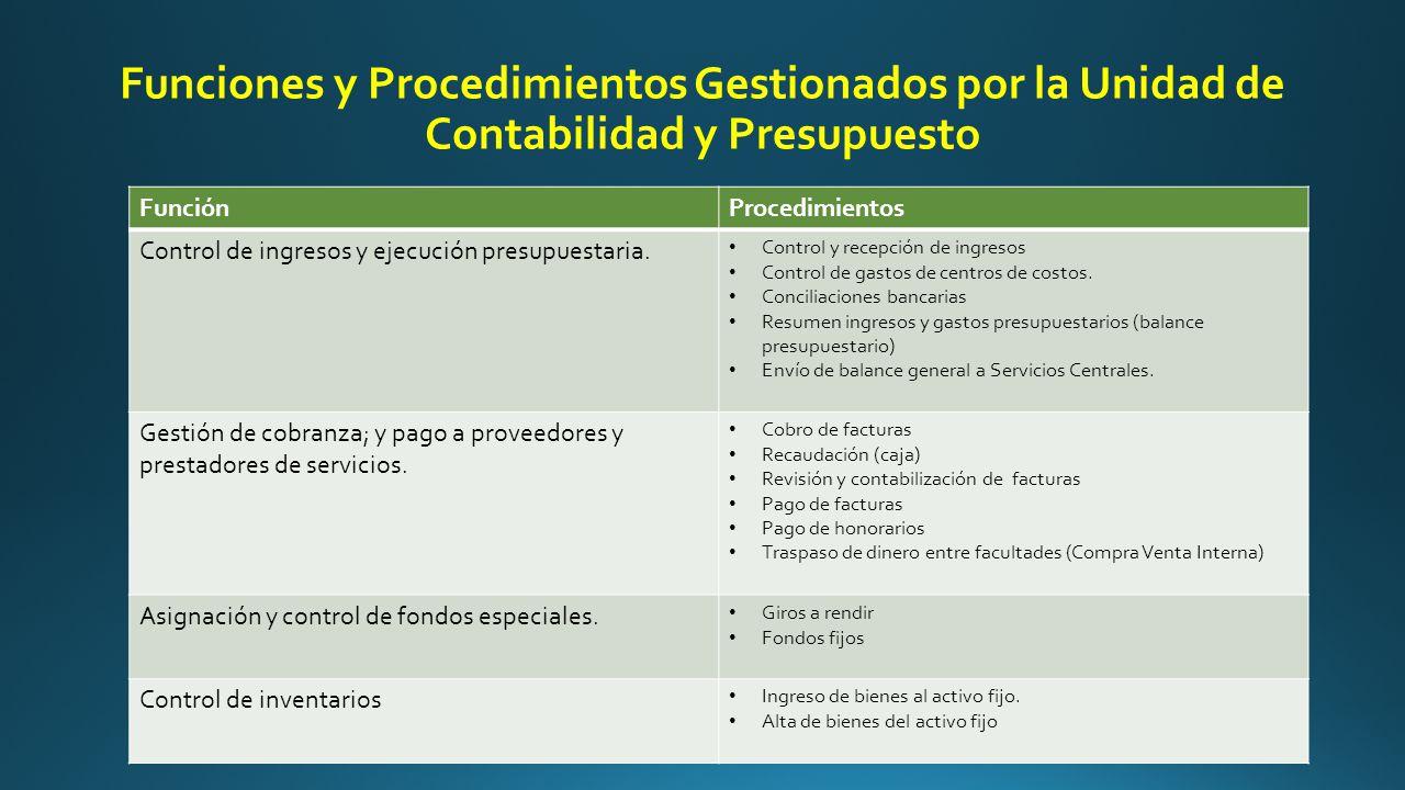 Funciones y Procedimientos Gestionados por la Unidad de Contabilidad y Presupuesto