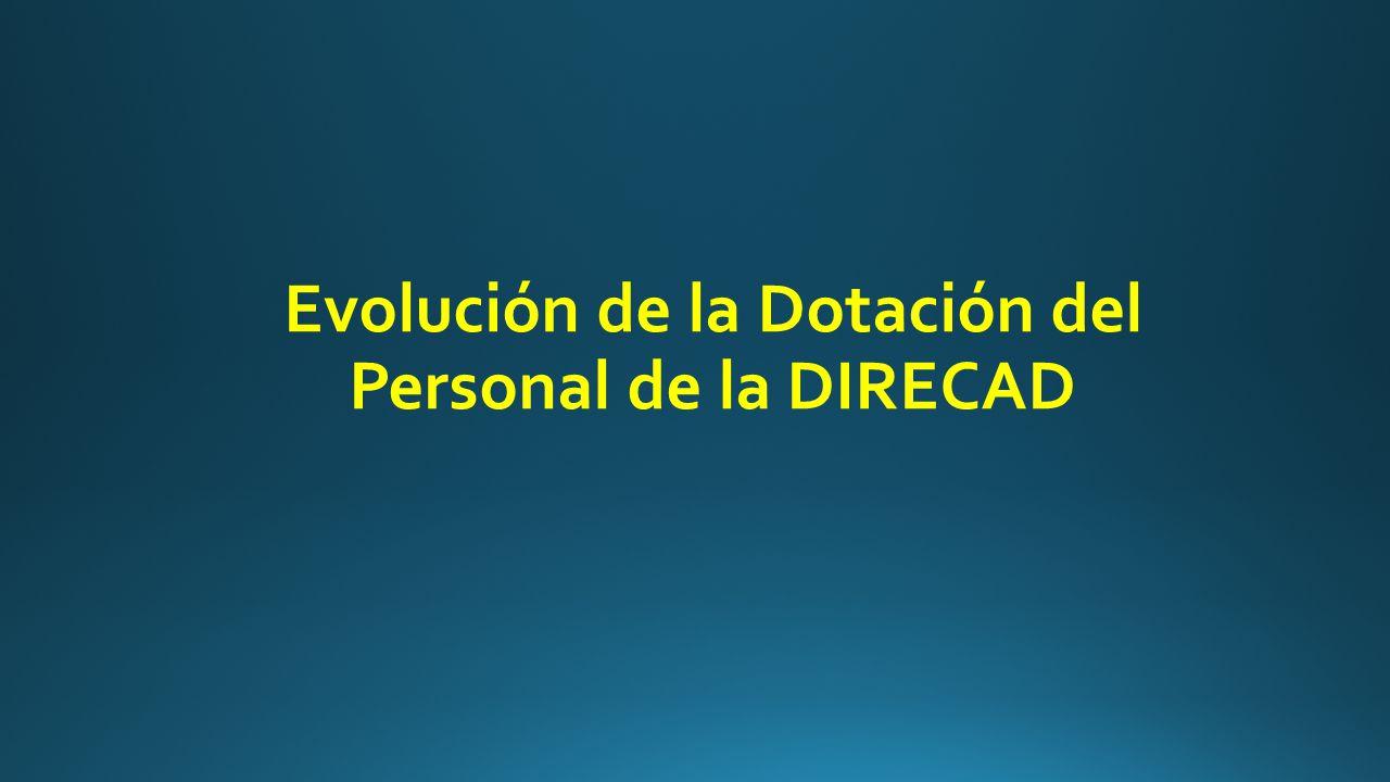 Evolución de la Dotación del Personal de la DIRECAD
