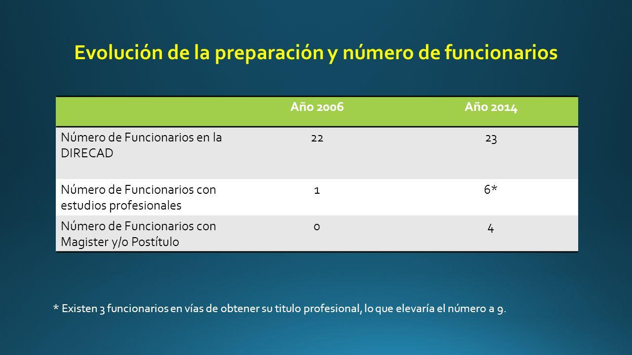 Evolución de la preparación y número de funcionarios