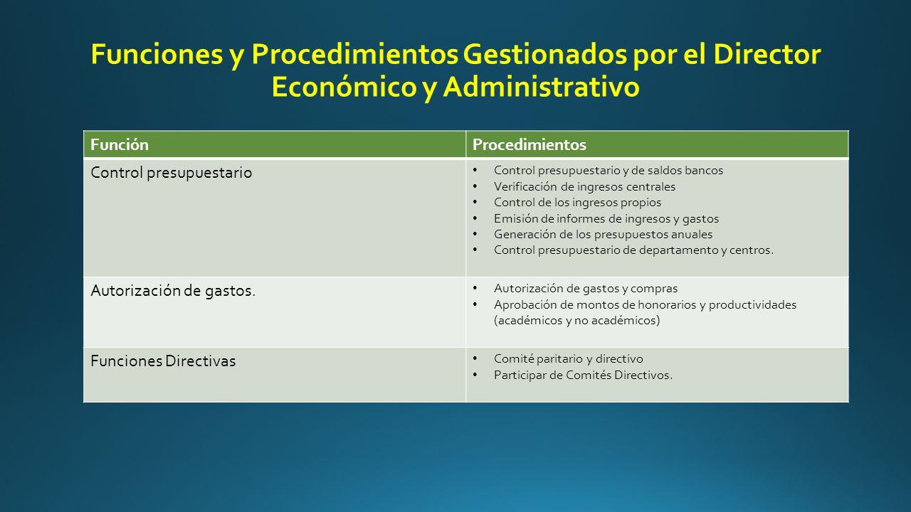 Funciones y Procedimientos Gestionados por el Director Económico y Administrativo