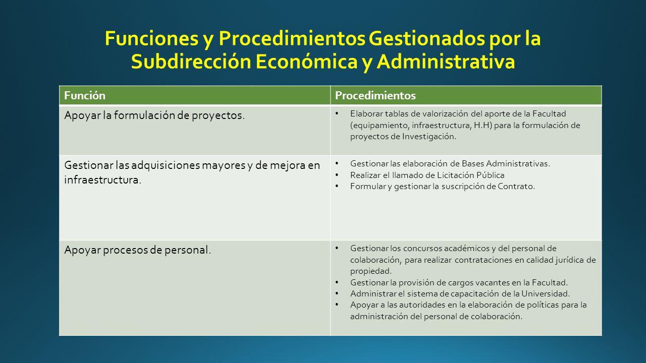 Funciones y Procedimientos Gestionados por la Subdirección Económica y Administrativa