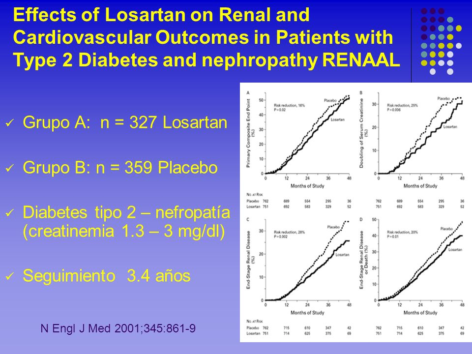 Effects of Losartan on Renal and Cardiovascular Outcomes in Patients with Type 2 Diabetes and nephropathy RENAAL