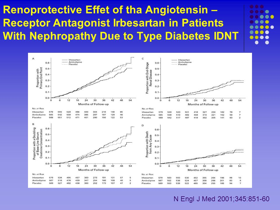Renoprotective Effet of tha Angiotensin – Receptor Antagonist Irbesartan in Patients With Nephropathy Due to Type Diabetes IDNT