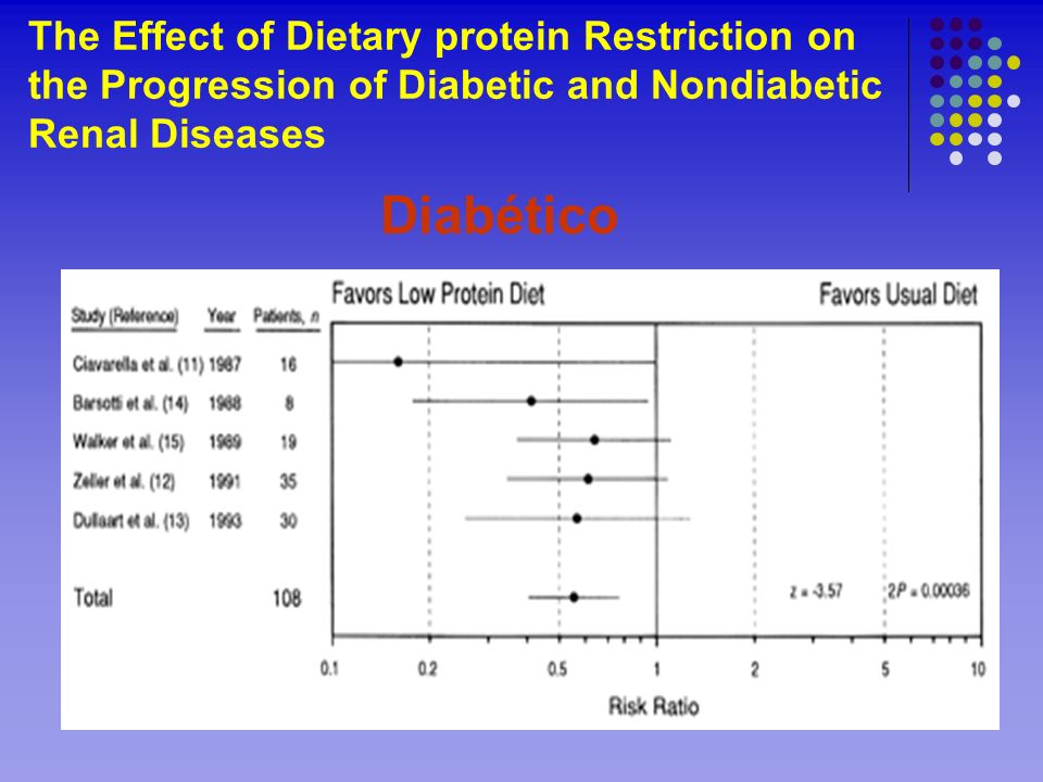 The Effect of Dietary protein Restriction on the Progression of Diabetic and Nondiabetic Renal Diseases