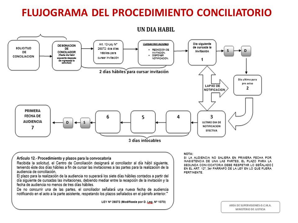 Conversatorio propuesta de nueva ley de conciliaci n ppt for Que es un proceso extrajudicial