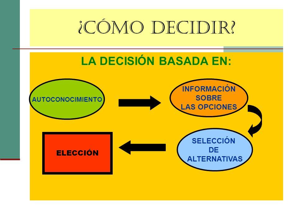 ¿CÓMO DECIDIR LA DECISIÓN BASADA EN: INFORMACIÓN SOBRE LAS OPCIONES