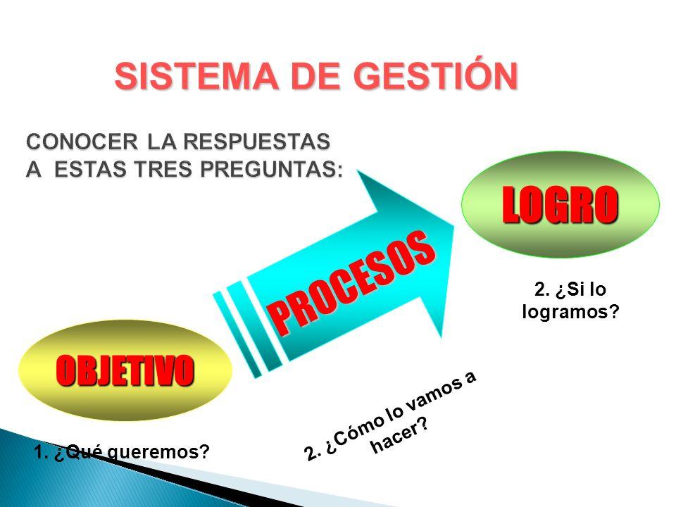 CONOCER LA RESPUESTAS A ESTAS TRES PREGUNTAS:
