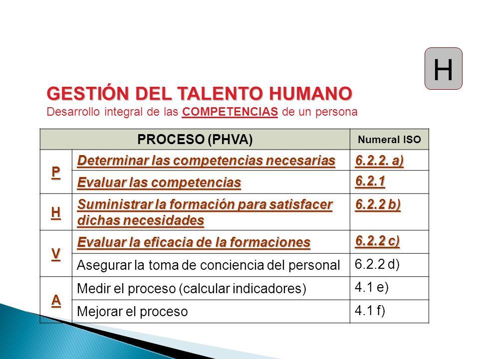 H GESTIÓN DEL TALENTO HUMANO PROCESO (PHVA) P