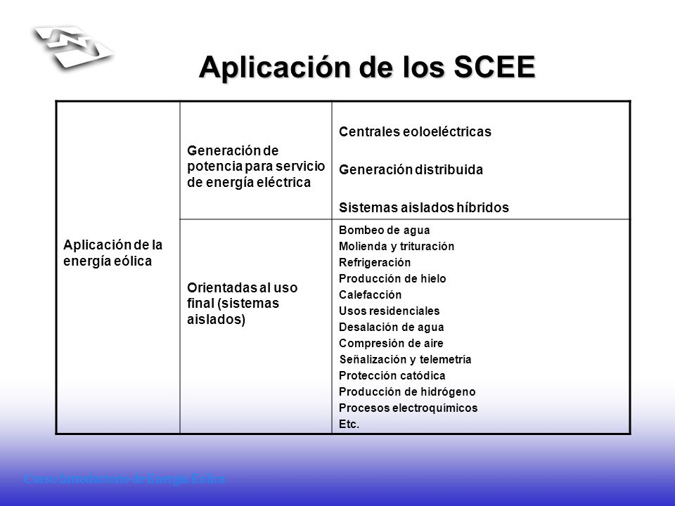 Aplicación de los SCEE Centrales eoloeléctricas