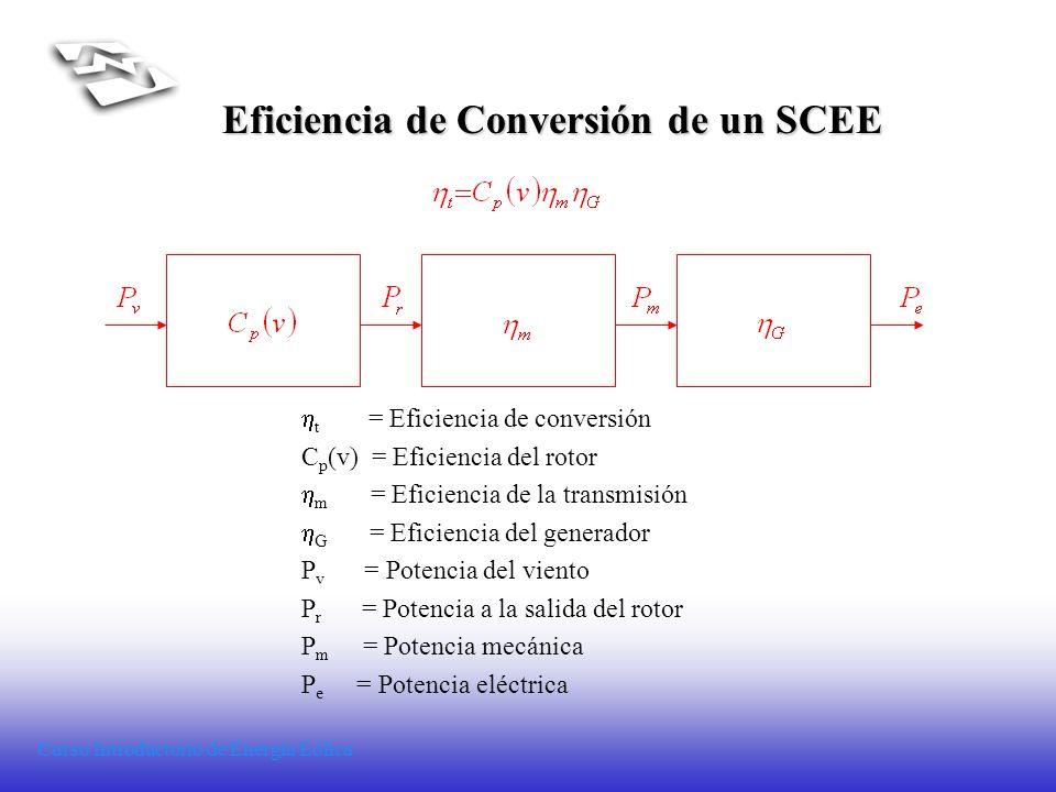 Eficiencia de Conversión de un SCEE