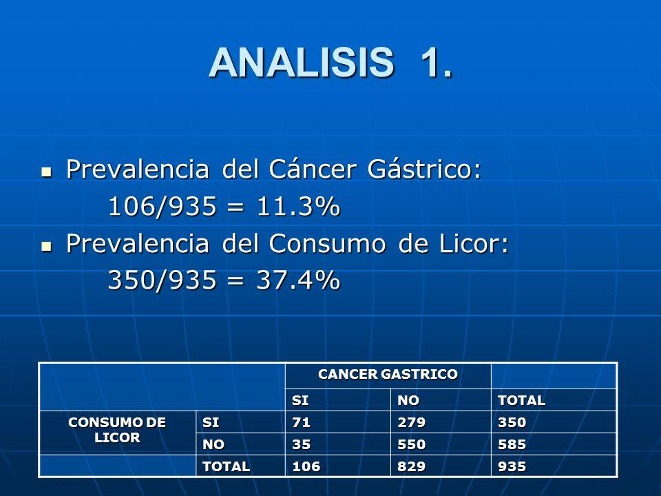 ANALISIS 1. Prevalencia del Cáncer Gástrico: 106/935 = 11.3%